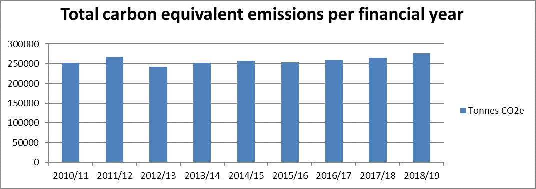 Graph of QR's carbon equivalent emissions over time